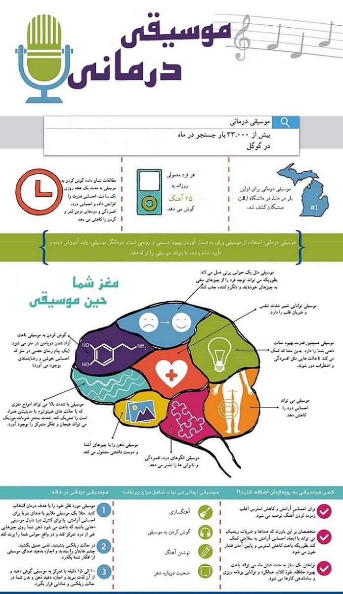 inforgraphic- موسیقی درمانی- آموزشگاه موسیقی هنر ایران زمین